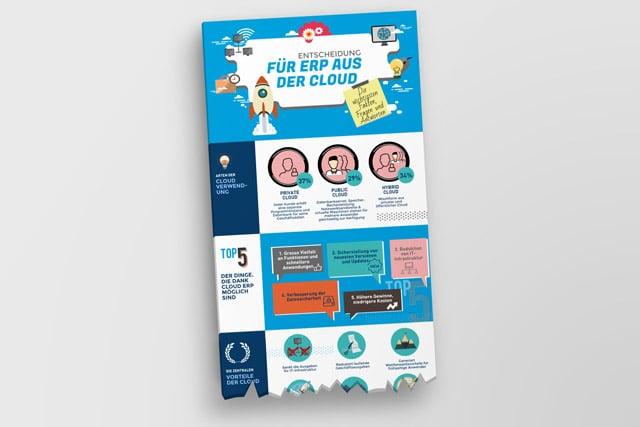 Entscheidung FÜR ERP aus der Cloud