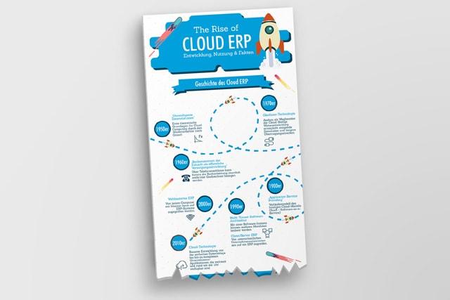 Die Geschichte von Cloud ERP - Entwicklung, Nutzung undFakten